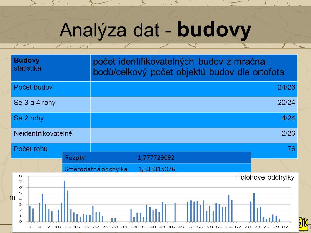 Analýza dat - budovy Budovy statistika počet identifikovatelných budov z mračna bodů/celkový počet objektů budov dle ortofota Počet budov24/26 Se 3 a
