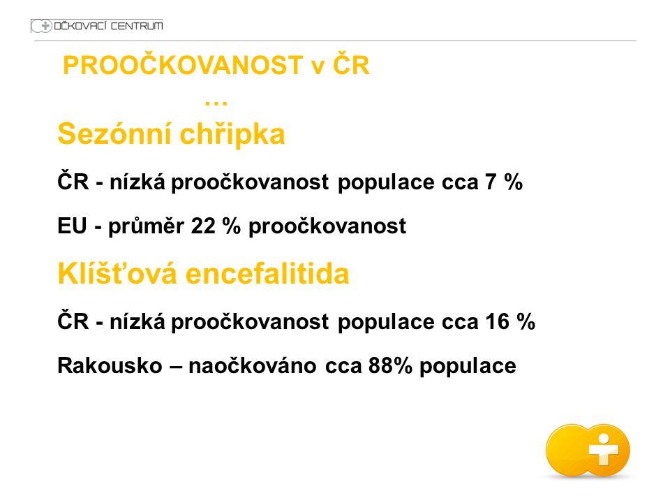 PROOČKOVANOST v ČR … 3.Lidé, rozvoj a motivace Sezónní chřipka ČR - nízká proočkovanost populace cca 7 % EU - průměr 22 % proočkovanost Klíšťová encef