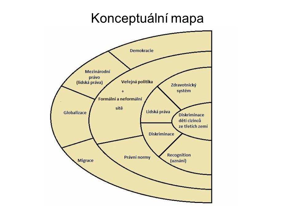 Konceptuální mapa