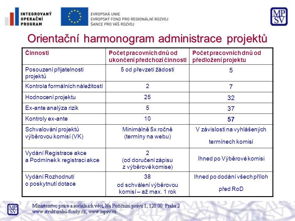 Orientační harmonogram administrace projektů ČinnostiPočet pracovních dnů od ukončení předchozí činnosti Počet pracovních dnů od předložení projektu Posouzení přijatelnosti projektů 5 od převzetí žádosti 5 Kontrola formálních náležitostí2 7 Hodnocení projektu25 32 Ex-ante analýza rizik5 37 Kontroly ex-ante10 57 Schvalování projektů výběrovou komisí (VK) Minimálně 5x ročně (termíny na webu) V závislosti na vyhlášených termínech komisí Vydání Registrace akce a Podmínek k registraci akce 2 (od doručení zápisu z výběrové komise) Ihned po Výběrové komisi Vydání Rozhodnutí o poskytnutí dotace 38 od schválení výběrovou komisí – až max.