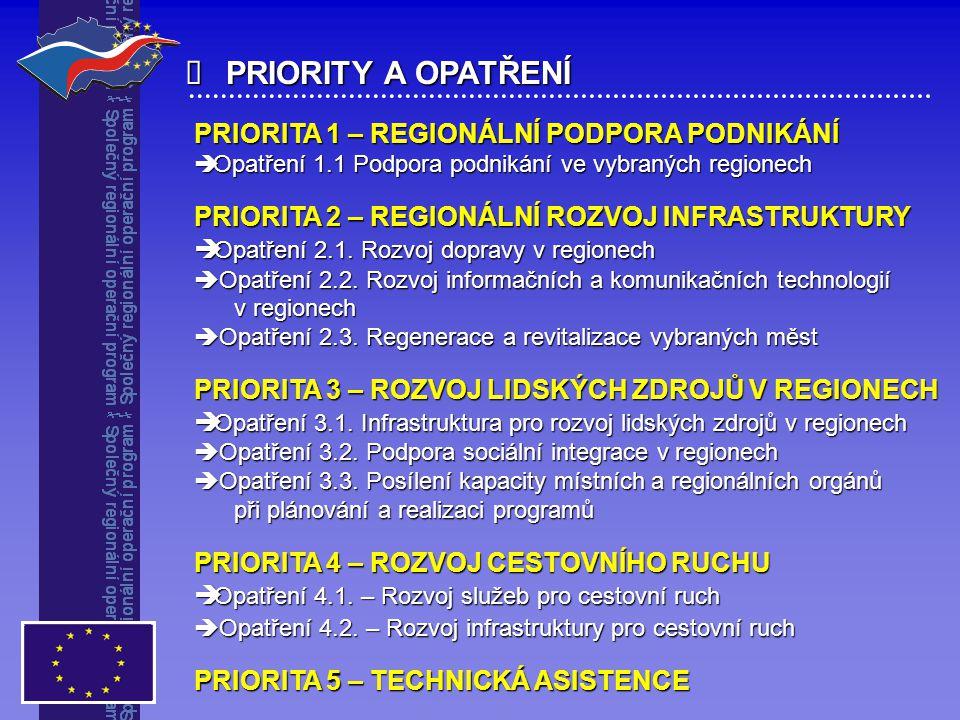  PRIORITY A OPATŘENÍ PRIORITA 1 – REGIONÁLNÍ PODPORA PODNIKÁNÍ  Opatření 1.1 Podpora podnikání ve vybraných regionech PRIORITA 2 – REGIONÁLNÍ ROZVOJ