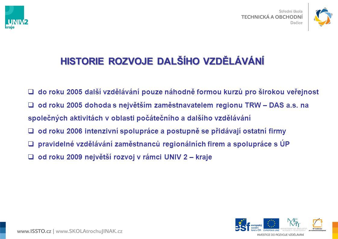 HISTORIE ROZVOJE DALŠÍHO VZDĚLÁVÁNÍ  do roku 2005 další vzdělávání pouze náhodně formou kurzů pro širokou veřejnost  od roku 2005 dohoda s největším