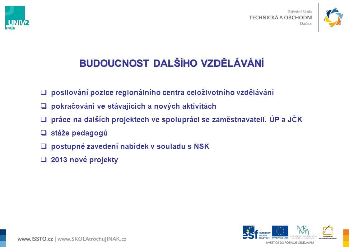 VIZITKA TRW - DAS a.s. Dačice VIZITKA SŠTO DAČICE