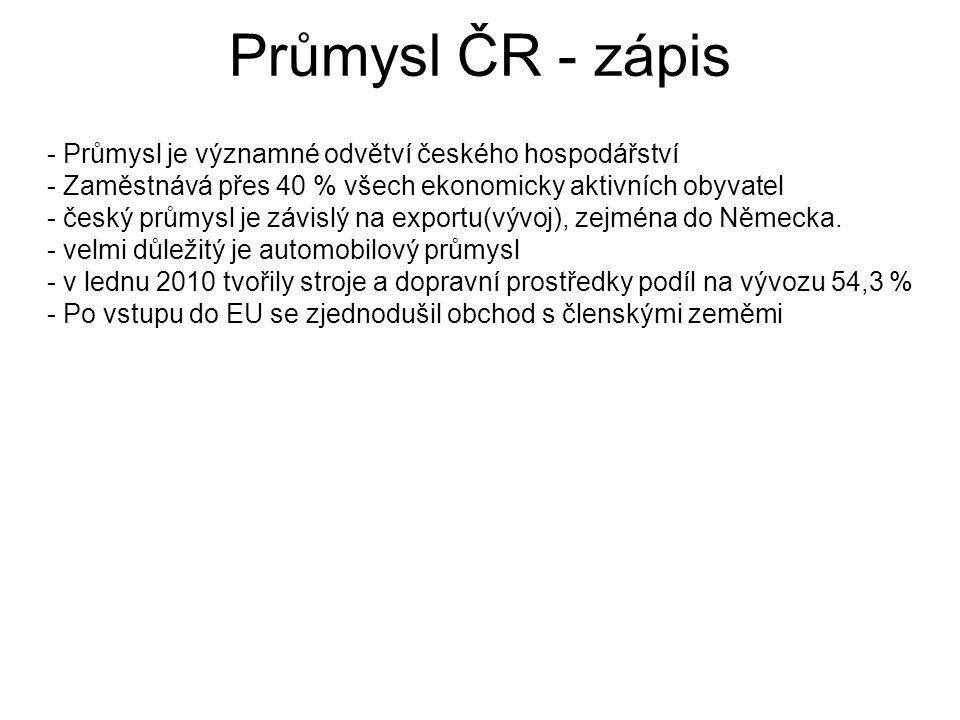 Průmysl ČR - zápis - Průmysl je významné odvětví českého hospodářství - Zaměstnává přes 40 % všech ekonomicky aktivních obyvatel - český průmysl je závislý na exportu(vývoj), zejména do Německa.