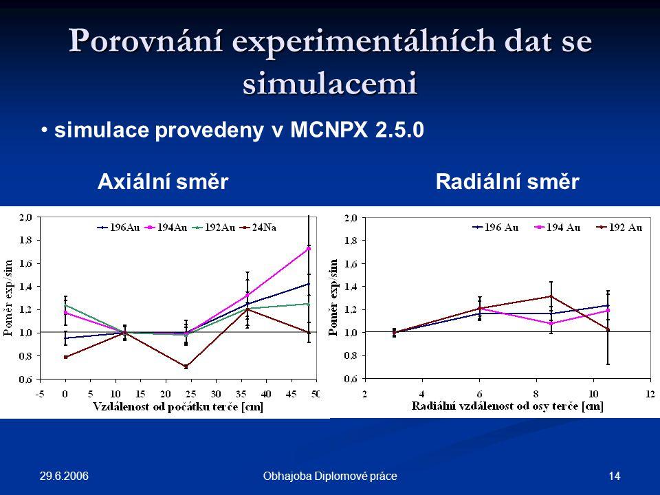 29.6.2006 14Obhajoba Diplomové práce Porovnání experimentálních dat se simulacemi simulace provedeny v MCNPX 2.5.0 Radiální směrAxiální směr