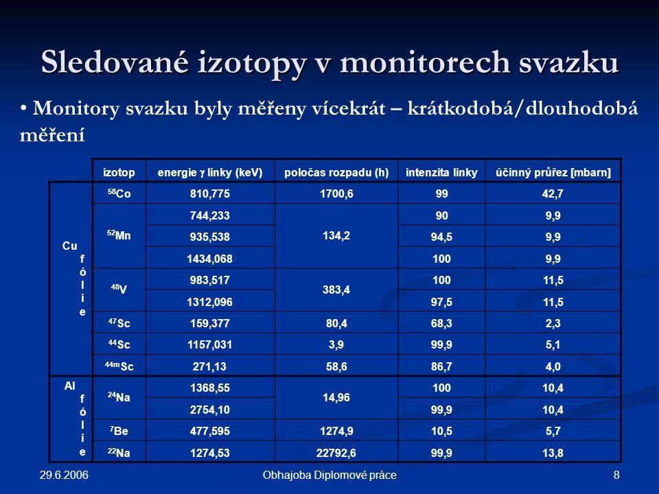 29.6.2006 8Obhajoba Diplomové práce Sledované izotopy v monitorech svazku izotop energie  linky (keV) poločas rozpadu (h)intenzita linkyúčinný průřez