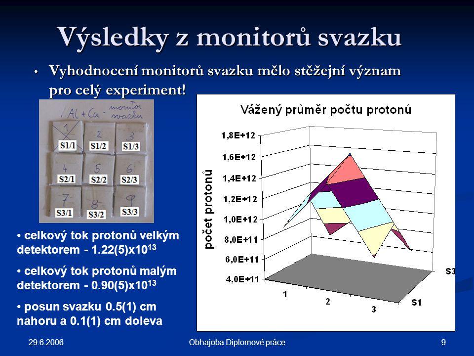 29.6.2006 9Obhajoba Diplomové práce Výsledky z monitorů svazku Vyhodnocení monitorů svazku mělo stěžejní význam pro celý experiment! Vyhodnocení monit