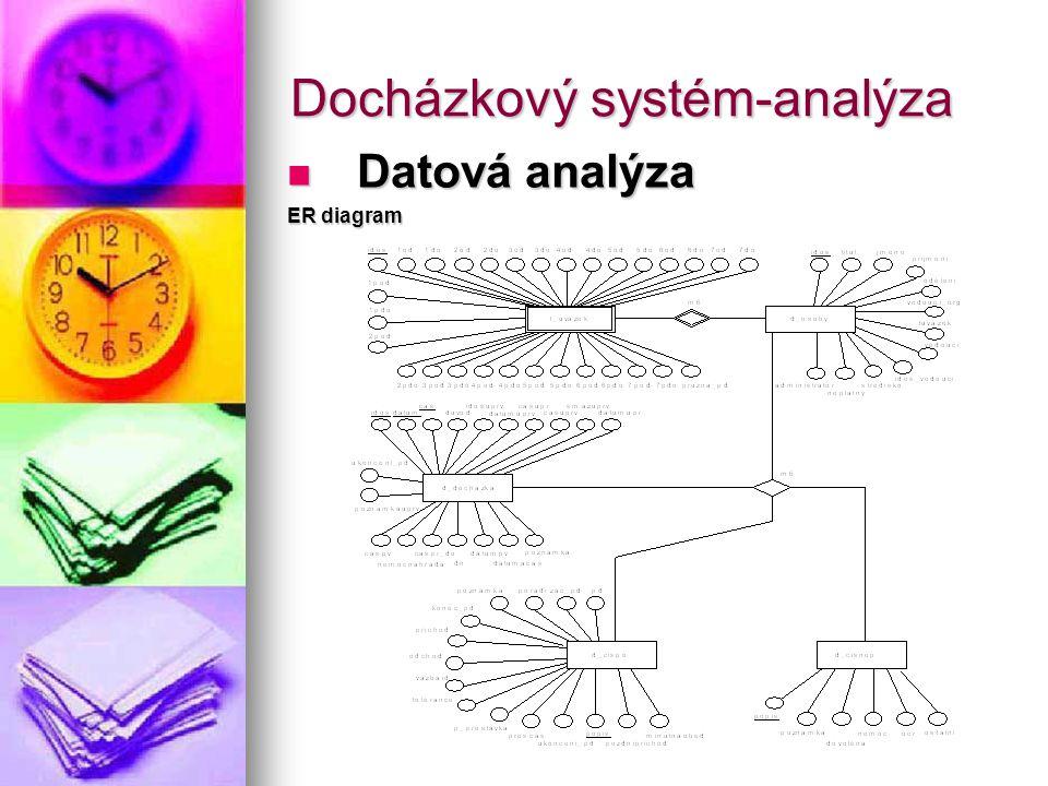 Docházkový systém-analýza Datová analýza Datová analýza ER diagram
