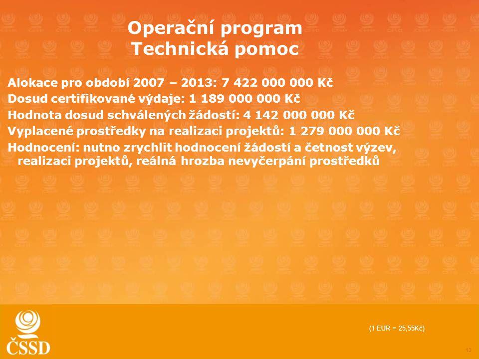 13 Operační program Technická pomoc Alokace pro období 2007 – 2013: 7 422 000 000 Kč Dosud certifikované výdaje: 1 189 000 000 Kč Hodnota dosud schválených žádostí: 4 142 000 000 Kč Vyplacené prostředky na realizaci projektů: 1 279 000 000 Kč Hodnocení: nutno zrychlit hodnocení žádostí a četnost výzev, realizaci projektů, reálná hrozba nevyčerpání prostředků (1 EUR = 25,55Kč)