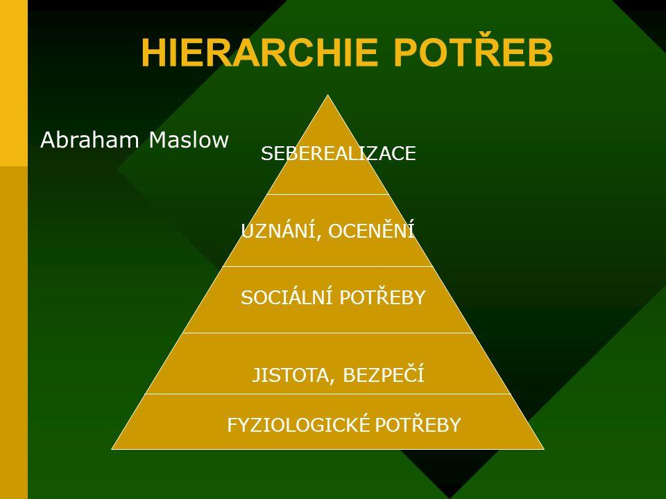1.1 Maslowova hierarchie potřeb Vychází z předpokladů: uspokojená potřeba není motivátorem, naše potřeby jsou podle svého významu hierarchicky uspořád