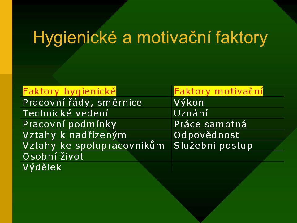 1.2 Hygienické a motivační faktory F. Herzberg – průzkum u THP Hygienické faktory (dissatisfaktory): působí nespokojenost; vnější Motivační faktory (s