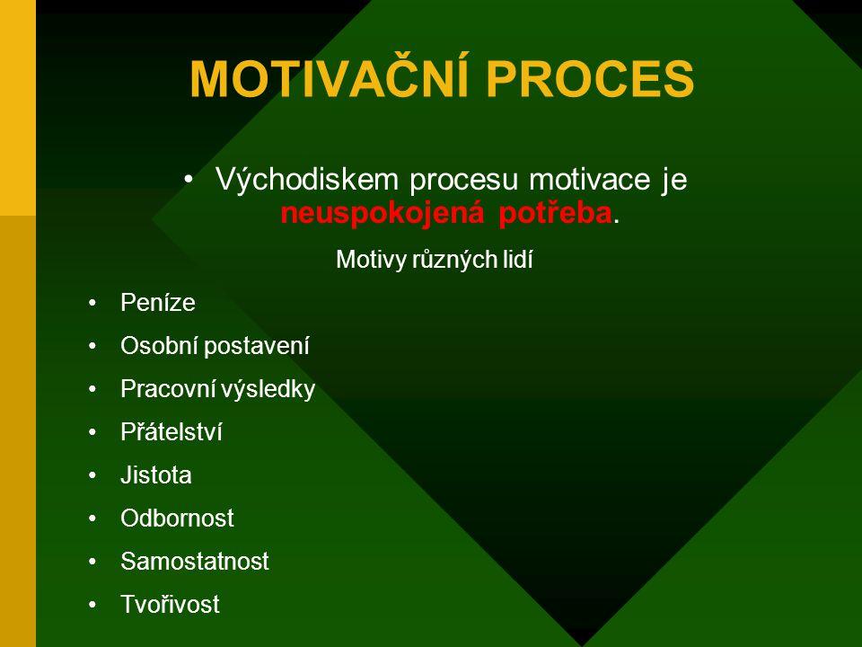 Základní pravidla manažerské motivace Je možno motivovat pracovníka pouze do úrovně jeho schopností a znalostí (případně zájem pracovníků na jejich zv