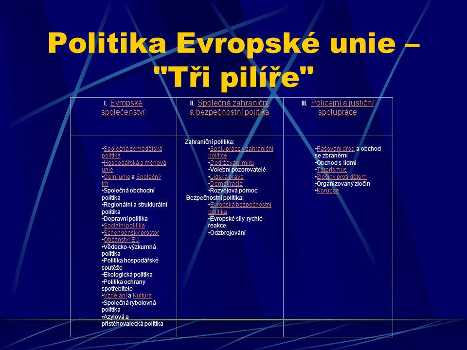 Politika Evropské unie – Tři pilíře I.Evropské společenstvíEvropské společenství II.