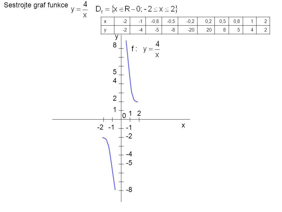 1 2 4 5 8 2 -2 -4 -5 -8 y Sestrojte graf funkce x-2-0,8-0,5-0,20,20,50,812 y-2-4-5-8-20208542 0 x 1