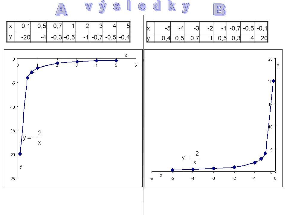 x0,10,50,712345 y -20-4-0,3-0,5-0,7-0,5-0,4 x-5-4-3-2-2-0,7-0,5-0,1 y0,40,50,710,50,3420 y x x y