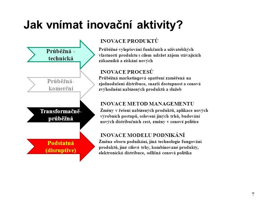 Inovaci provede člověk, který: IP CHCE UMÍMŮŽE 8