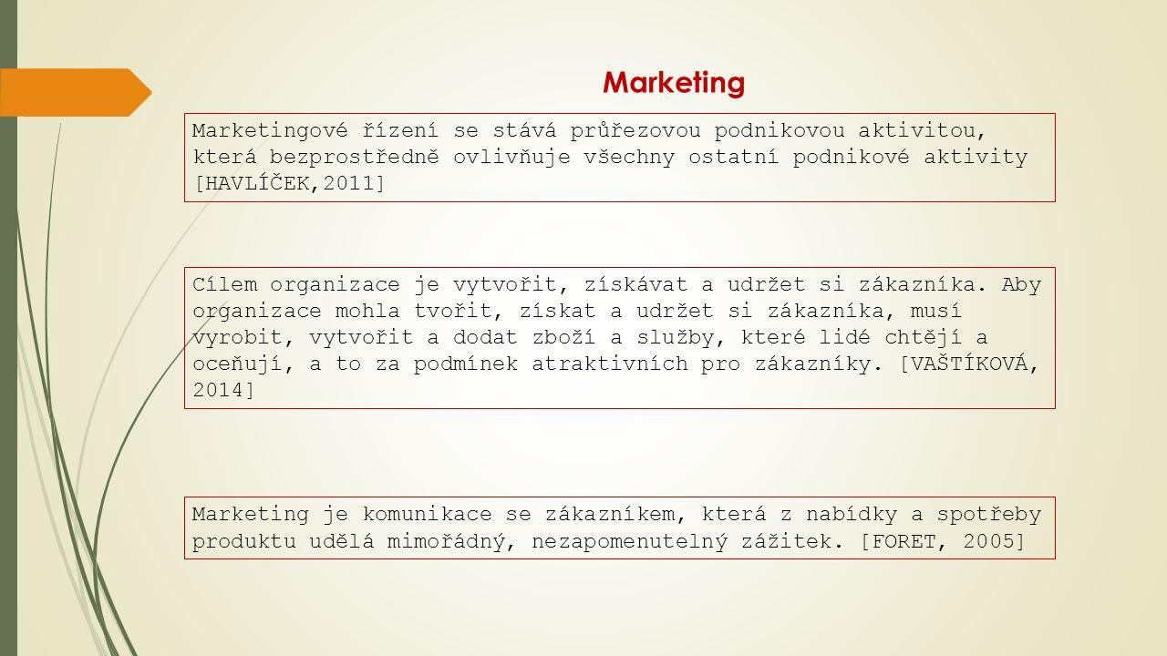 Marketing Marketingové řízení se stává průřezovou podnikovou aktivitou, která bezprostředně ovlivňuje všechny ostatní podnikové aktivity [HAVLÍČEK,201