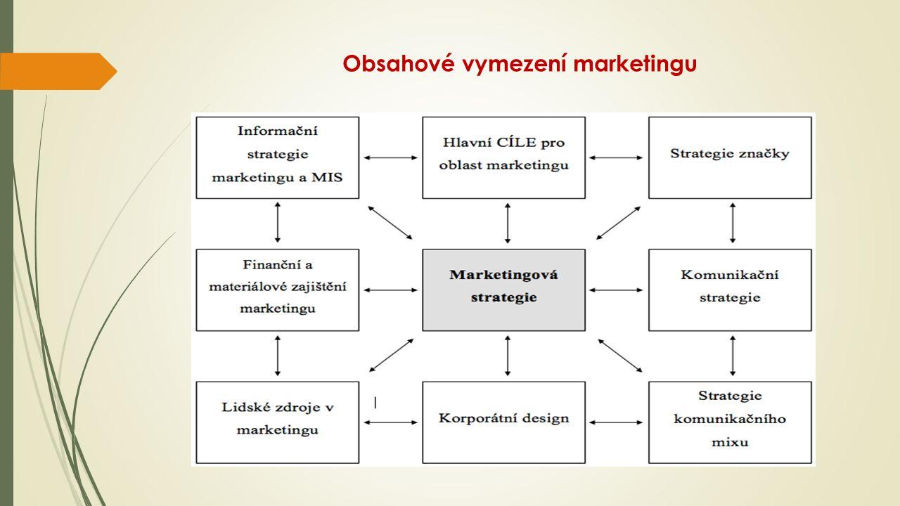 Obsahové vymezení marketingu