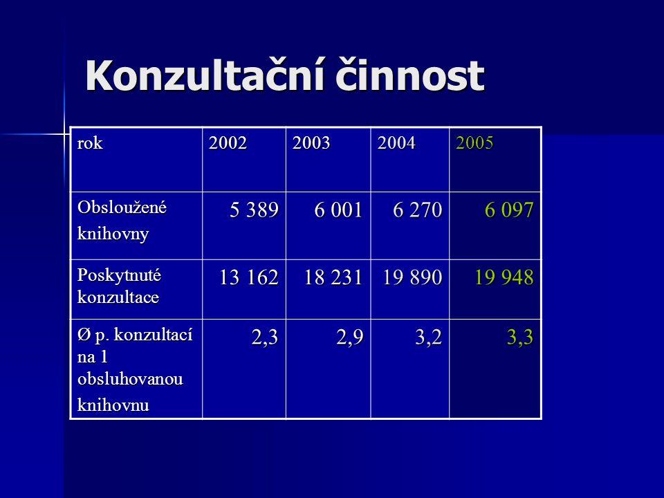 Konzultační činnost rok2002200320042005 Obslouženéknihovny 5 389 6 001 6 270 6 097 Poskytnuté konzultace 13 162 18 231 19 890 19 948 Ø p.