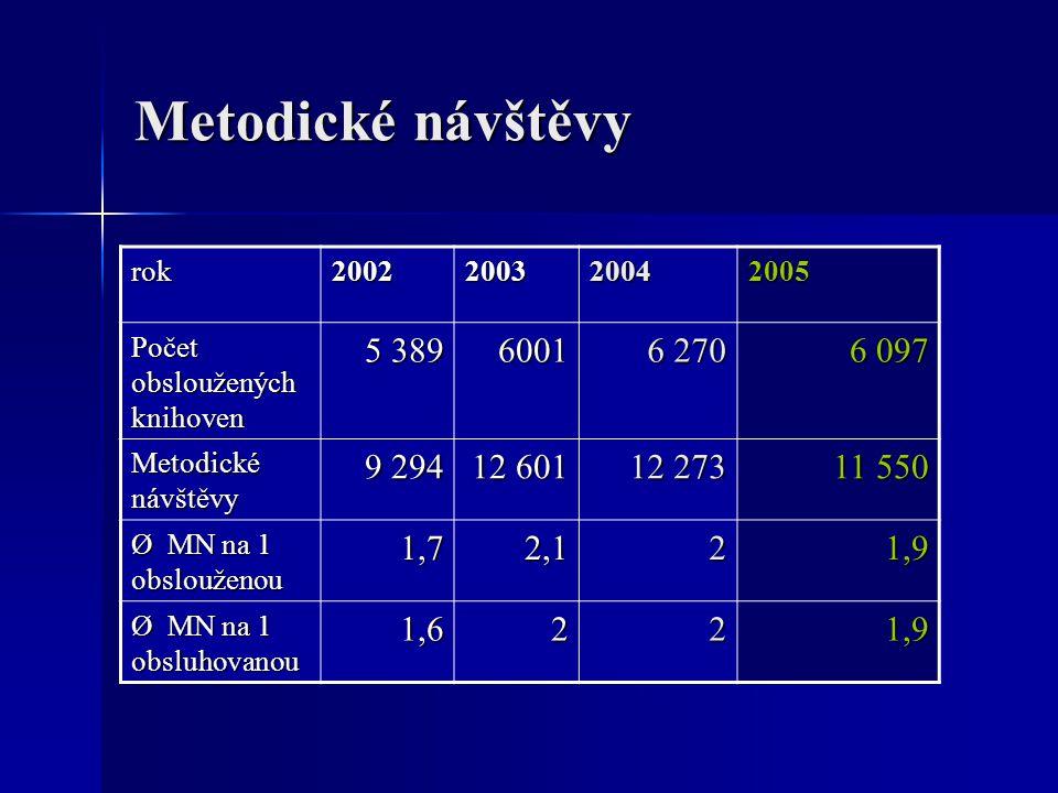 Metodické návštěvy rok2002200320042005 Počet obsloužených knihoven 5 389 6001 6 270 6 097 Metodické návštěvy 9 294 12 601 12 273 11 550 Ø MN na 1 obslouženou 1,72,121,9 Ø MN na 1 obsluhovanou 1,6221,9