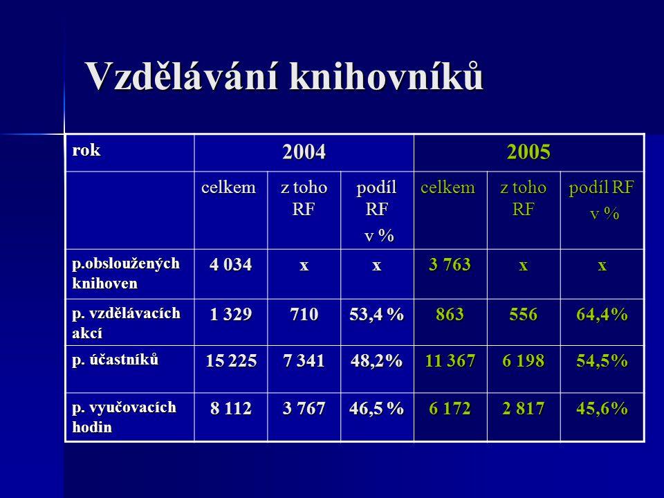 Vzdělávání knihovníků rok20042005 celkem z toho RF podíl RF v % v %celkem z toho RF podíl RF v % v % p.obsloužených knihoven 4 034 xx 3 763 xx p.