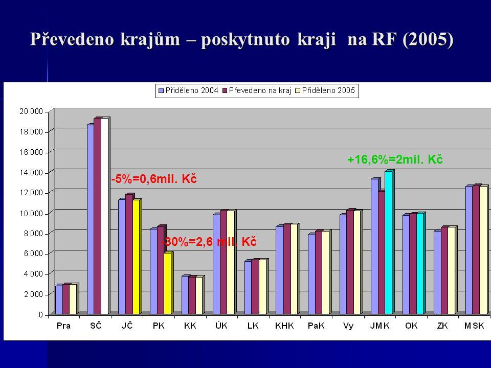 Převedeno krajům – poskytnuto kraji na RF (2005) -5%=0,6mil. Kč -30%=2,6 mil. Kč +16,6%=2mil. Kč