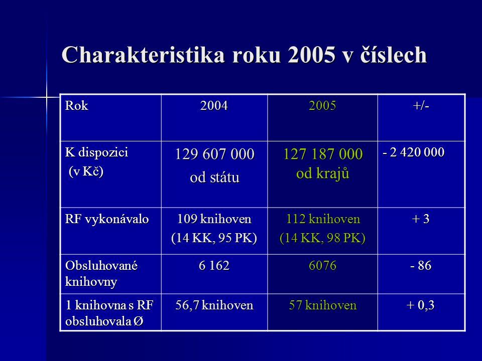 Charakteristika roku 2005 v číslech Rok20042005+/- K dispozici (v Kč) (v Kč) 129 607 000 od státu 127 187 000 od krajů - 2 420 000 RF vykonávalo 109 knihoven (14 KK, 95 PK) 112 knihoven (14 KK, 98 PK) + 3 Obsluhované knihovny 6 162 6076 - 86 1 knihovna s RF obsluhovala Ø 56,7 knihoven 57 knihoven + 0,3