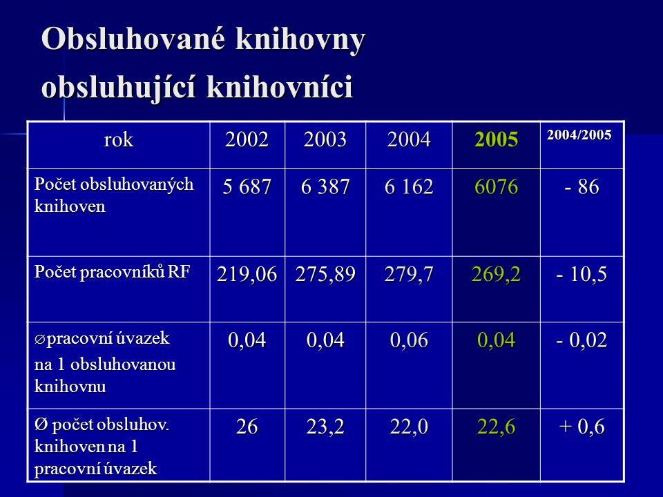 Obsluhované knihovny obsluhující knihovníci rok20022003200420052004/2005 Počet obsluhovaných knihoven 5 687 6 387 6 162 6076 - 86 Počet pracovníků RF 219,06275,89279,7269,2 - 10,5  pracovní úvazek na 1 obsluhovanou knihovnu 0,040,040,060,04 - 0,02 Ø počet obsluhov.