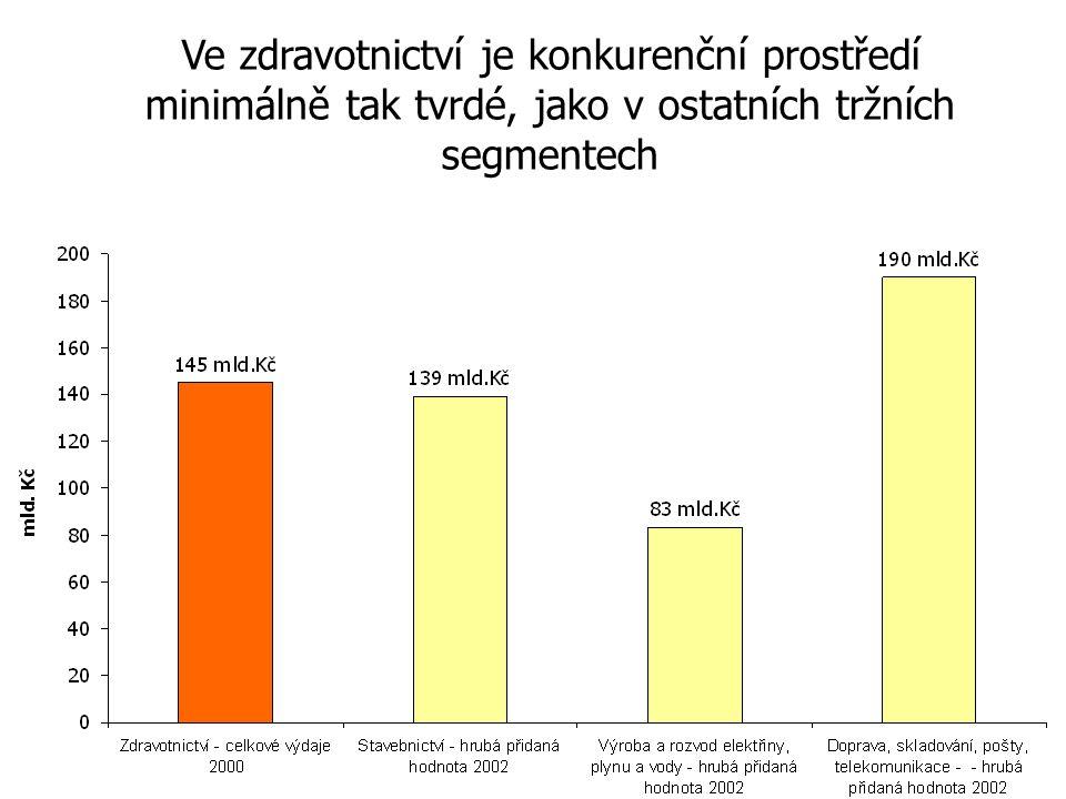 Ve zdravotnictví je konkurenční prostředí minimálně tak tvrdé, jako v ostatních tržních segmentech Zdroj: Český statistický úřad