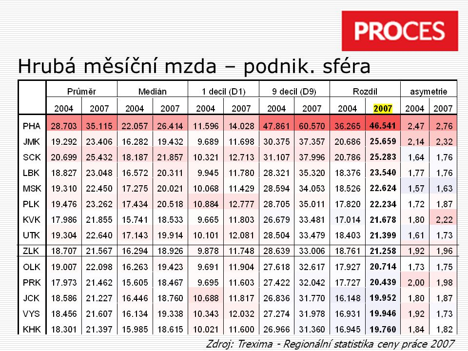 Hrubá měsíční mzda – podnik. sféra Zdroj: Trexima - Regionální statistika ceny práce 2007