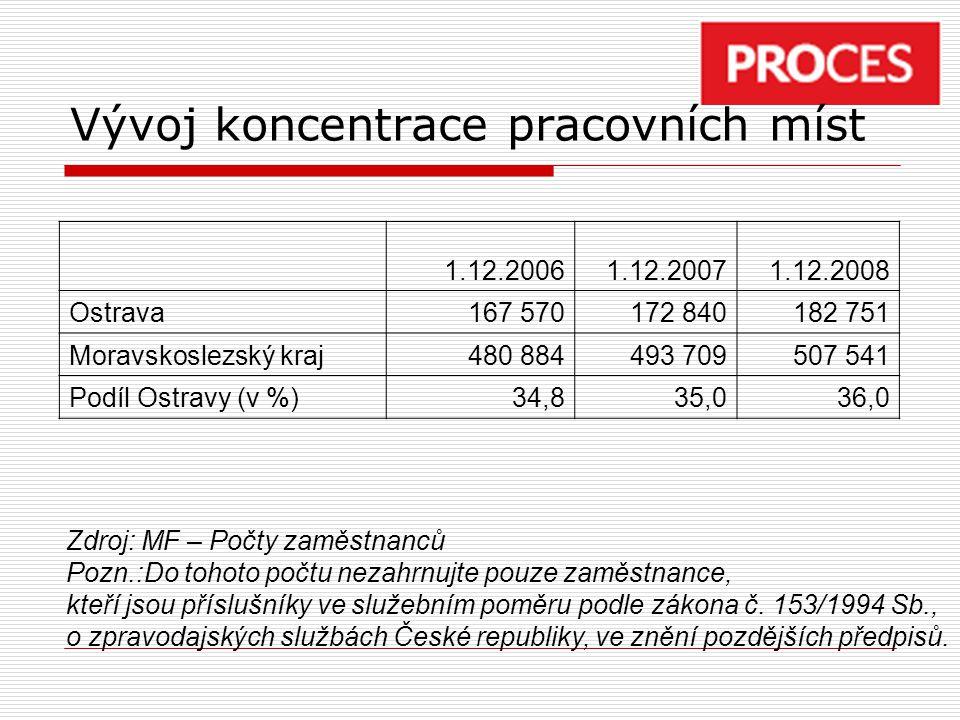 Vývoj koncentrace pracovních míst 1.12.20061.12.20071.12.2008 Ostrava167 570172 840182 751 Moravskoslezský kraj480 884493 709507 541 Podíl Ostravy (v