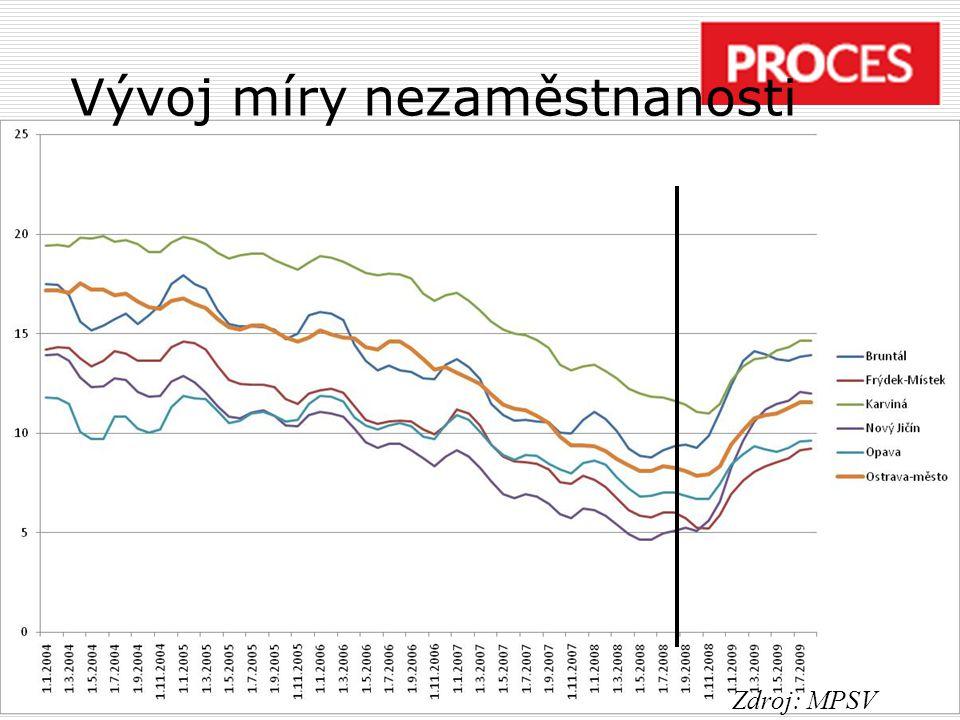 Vývoj míry nezaměstnanosti Zdroj: MPSV