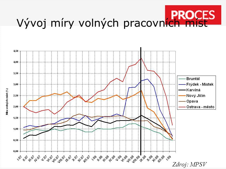 Vývoj míry volných pracovních míst Zdroj: MPSV