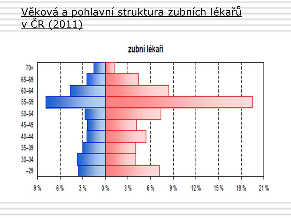 Věková a pohlavní struktura zubních lékařů v ČR (2011)