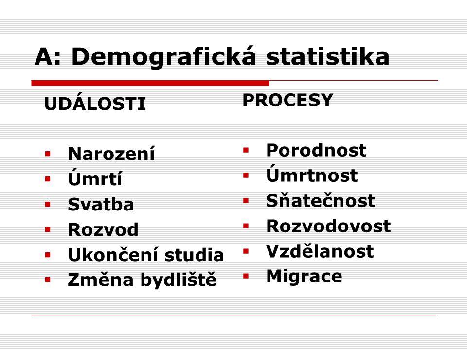 A: Demografická statistika UDÁLOSTI  Narození  Úmrtí  Svatba  Rozvod  Ukončení studia  Změna bydliště PROCESY  Porodnost  Úmrtnost  Sňatečnos