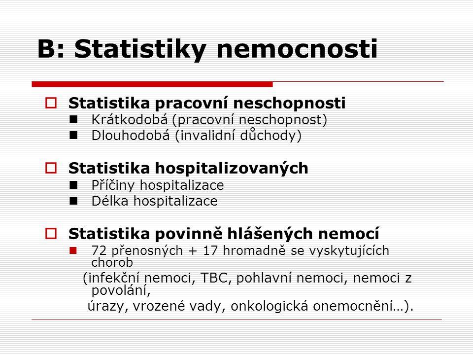 B: Statistiky nemocnosti  Statistika pracovní neschopnosti Krátkodobá (pracovní neschopnost) Dlouhodobá (invalidní důchody)  Statistika hospitalizov