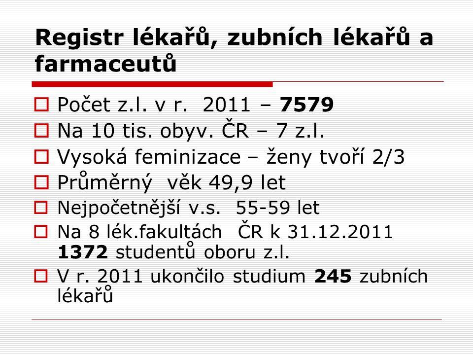 Registr lékařů, zubních lékařů a farmaceutů  Počet z.l. v r. 2011 – 7579  Na 10 tis. obyv. ČR – 7 z.l.  Vysoká feminizace – ženy tvoří 2/3  Průměr