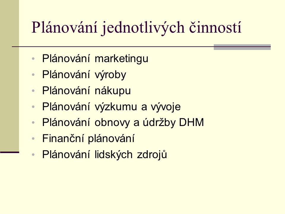 Plánování jednotlivých činností Plánování marketingu Plánování výroby Plánování nákupu Plánování výzkumu a vývoje Plánování obnovy a údržby DHM Finanční plánování Plánování lidských zdrojů