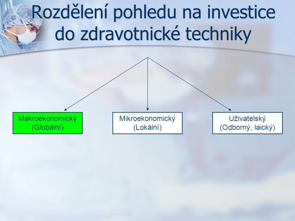 Rozdělení pohledu na investice do zdravotnické techniky Makroekonomický (Globální) Mikroekonomický (Lokální) Uživatelský (Odborný, laický)