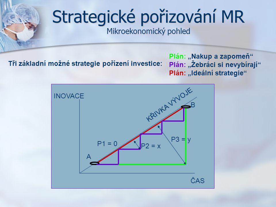 """Strategické pořizování MR Mikroekonomický pohled Plán: """"Nakup a zapomeň"""" Plán: """"Žebráci si nevybírají"""" Plán: """"Ideální strategie"""" Tři základní možné st"""
