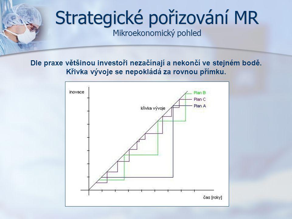 Strategické pořizování MR Mikroekonomický pohled Dle praxe většinou investoři nezačínají a nekončí ve stejném bodě. Křivka vývoje se nepokládá za rovn