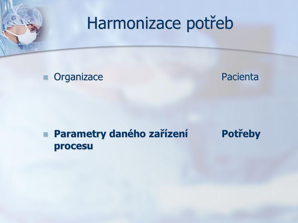 Harmonizace potřeb OrganizacePacienta OrganizacePacienta Parametry daného zařízeníPotřeby procesu Parametry daného zařízeníPotřeby procesu