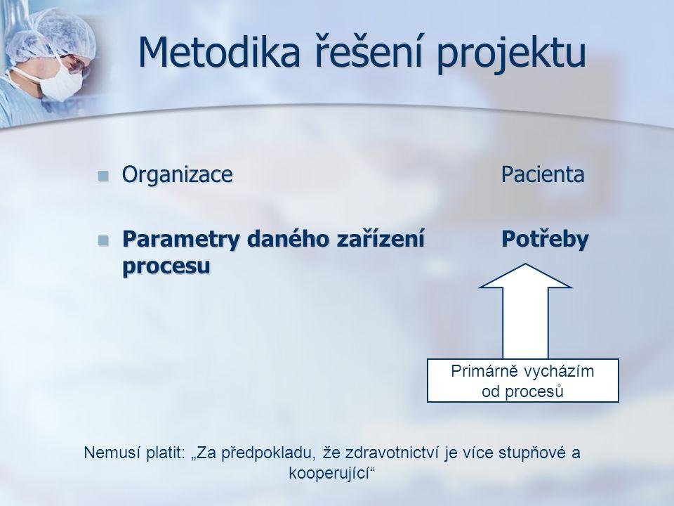 Metodika řešení projektu OrganizacePacienta OrganizacePacienta Parametry daného zařízeníPotřeby procesu Parametry daného zařízeníPotřeby procesu Primá