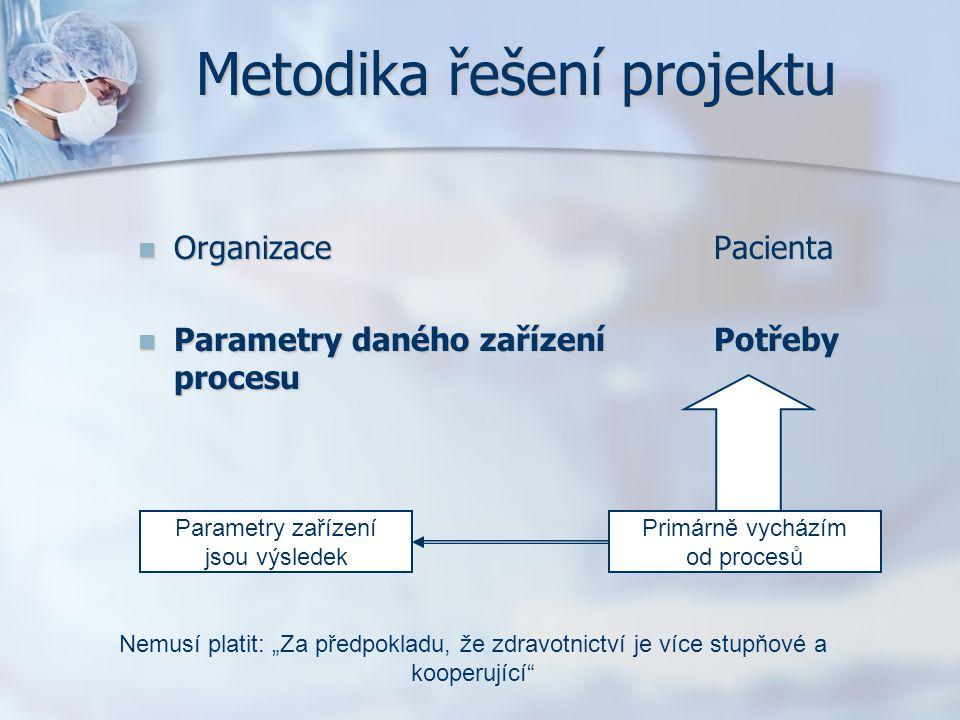 Metodika řešení projektu OrganizacePacienta OrganizacePacienta Parametry daného zařízeníPotřeby procesu Parametry daného zařízeníPotřeby procesu Param