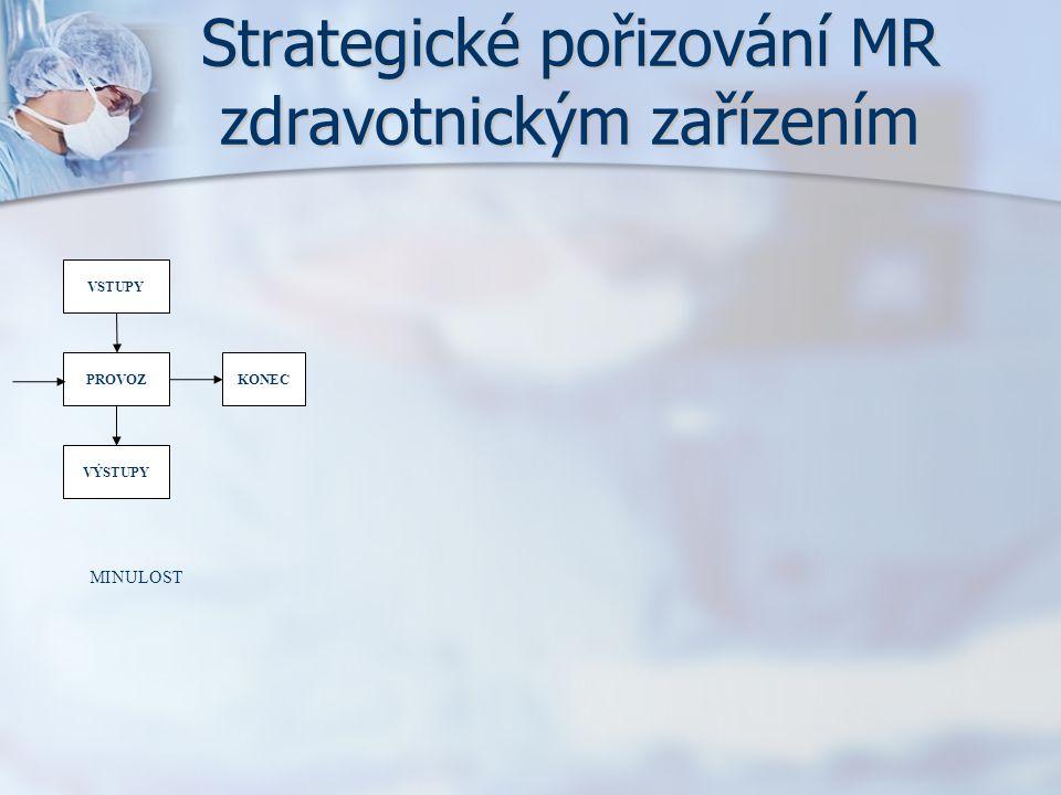 Strategické pořizování MR zdravotnickým zařízením PROVOZKONEC VÝSTUPY VSTUPY MINULOST