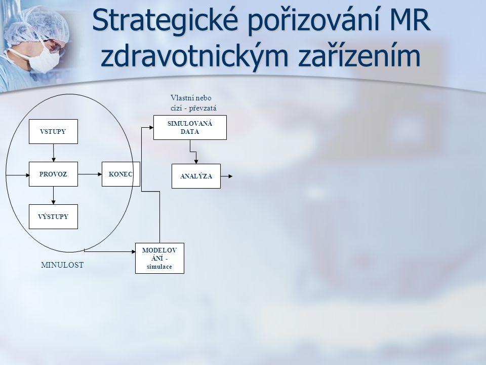 Strategické pořizování MR zdravotnickým zařízením PROVOZKONEC VÝSTUPY VSTUPY MINULOST ANALÝZA SIMULOVANÁ DATA MODELOV ÁNÍ - simulace Vlastní nebo cizí
