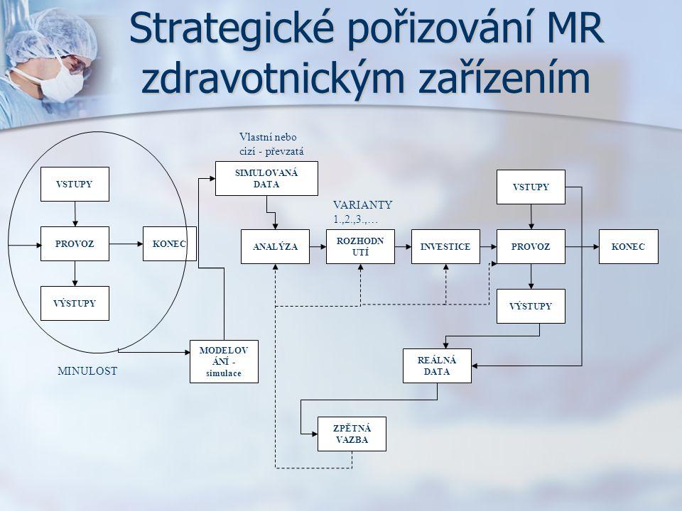 Strategické pořizování MR zdravotnickým zařízením PROVOZKONEC VÝSTUPY VSTUPY MINULOST ANALÝZA ROZHODN UTÍ INVESTICEPROVOZKONEC VÝSTUPY VSTUPY SIMULOVA