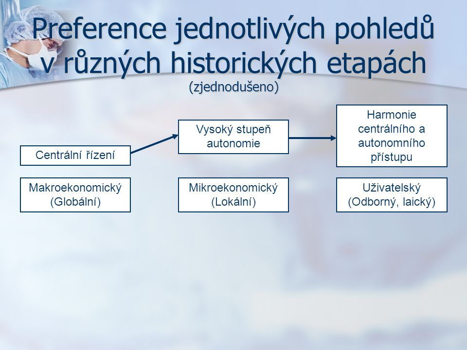 Preference jednotlivých pohledů v různých historických etapách (zjednodušeno) Makroekonomický (Globální) Mikroekonomický (Lokální) Uživatelský (Odborný, laický) Centrální řízení Vysoký stupeň autonomie Harmonie centrálního a autonomního přístupu HistorieSoučasnostBudoucnost