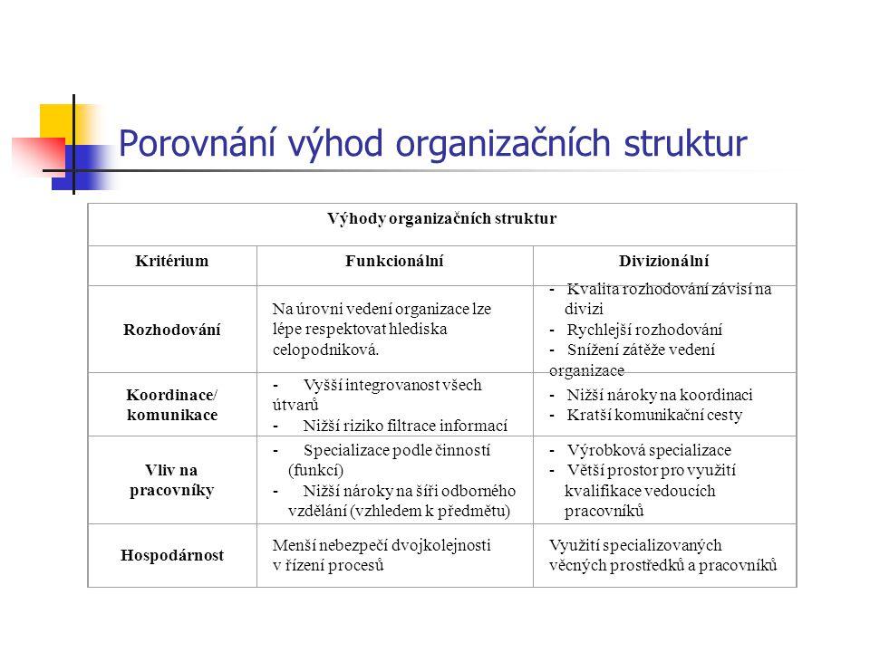 Porovnání výhod organizačních struktur Výhody organizačních struktur KritériumFunkcionálníDivizionální Rozhodování Na úrovni vedení organizace lze lép