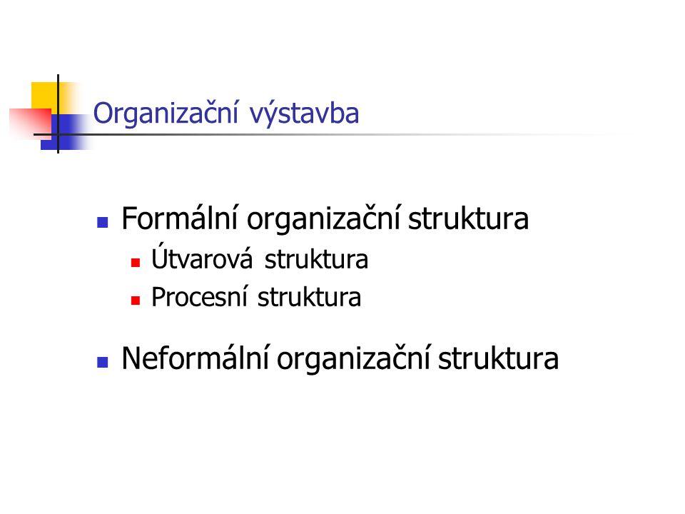 Organizační výstavba Formální organizační struktura Útvarová struktura Procesní struktura Neformální organizační struktura